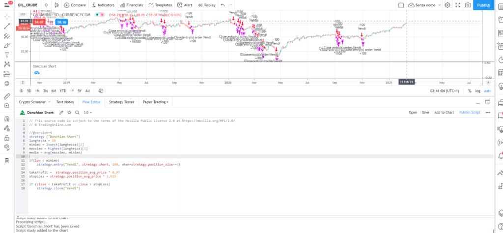 codice di un algoritmo in grado di eseguire un backtest dei segnali di vendita del canale di donchian