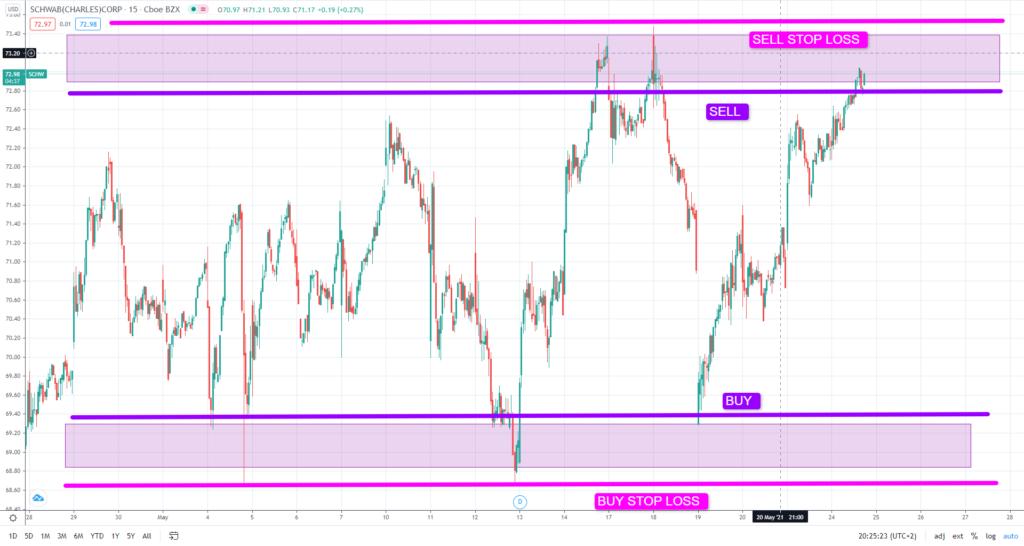 impostazione del take profit e dello stop loss in una strategia di swing trading