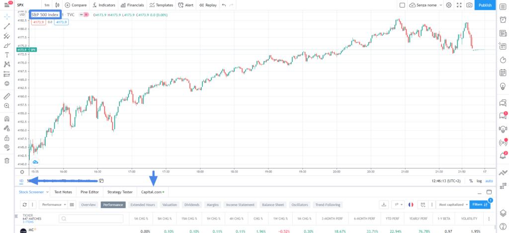 come impostare graficamente una strategia di day trading basata sui futures