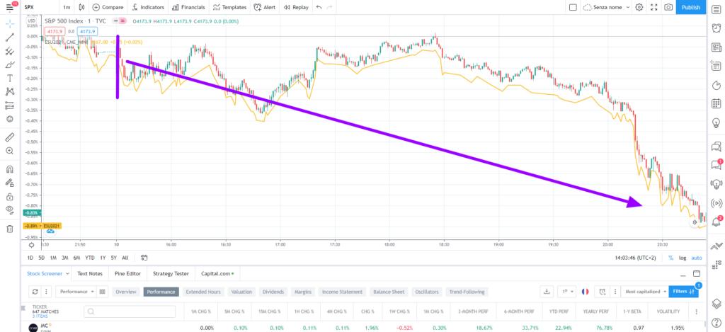 esempio di segnale di vendita (sell) ottenuto con una strategia di day trading sull'indice S&P 500