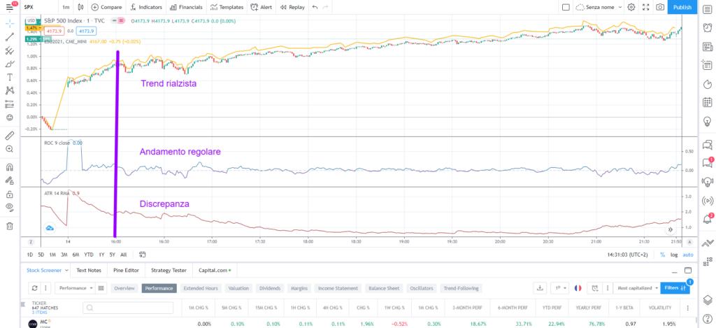 come applicare una strategia di day trading agli indici usando l'indicatore atr