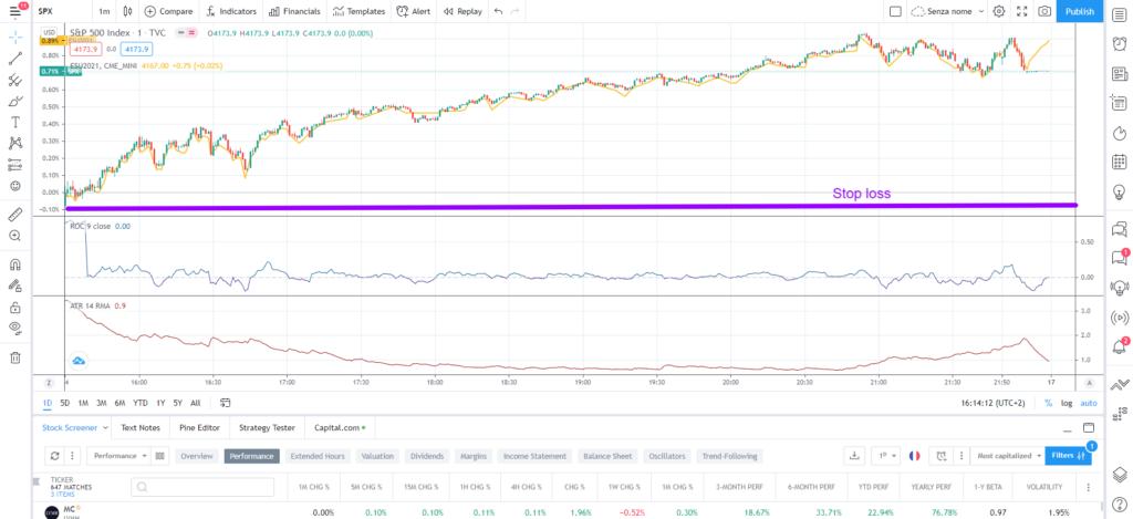 come posizionare lo stop loss in una strategia di trading intraday